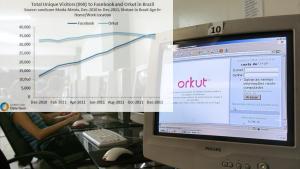 orkut ile facebook istatistikleri
